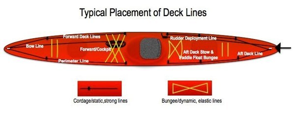 Anchor Quick Release System for Jackson /& Ocean Kayak Slide Rail Track