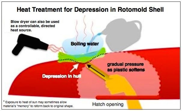 Heat Treatment for Depression in Rotomold Kayak
