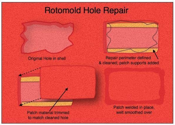 Rotomold Hole Repair