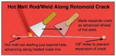 Hot Weld a Rotomold Kayak