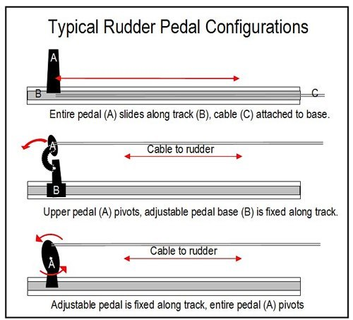 Typical Rudder Pedal Configurations