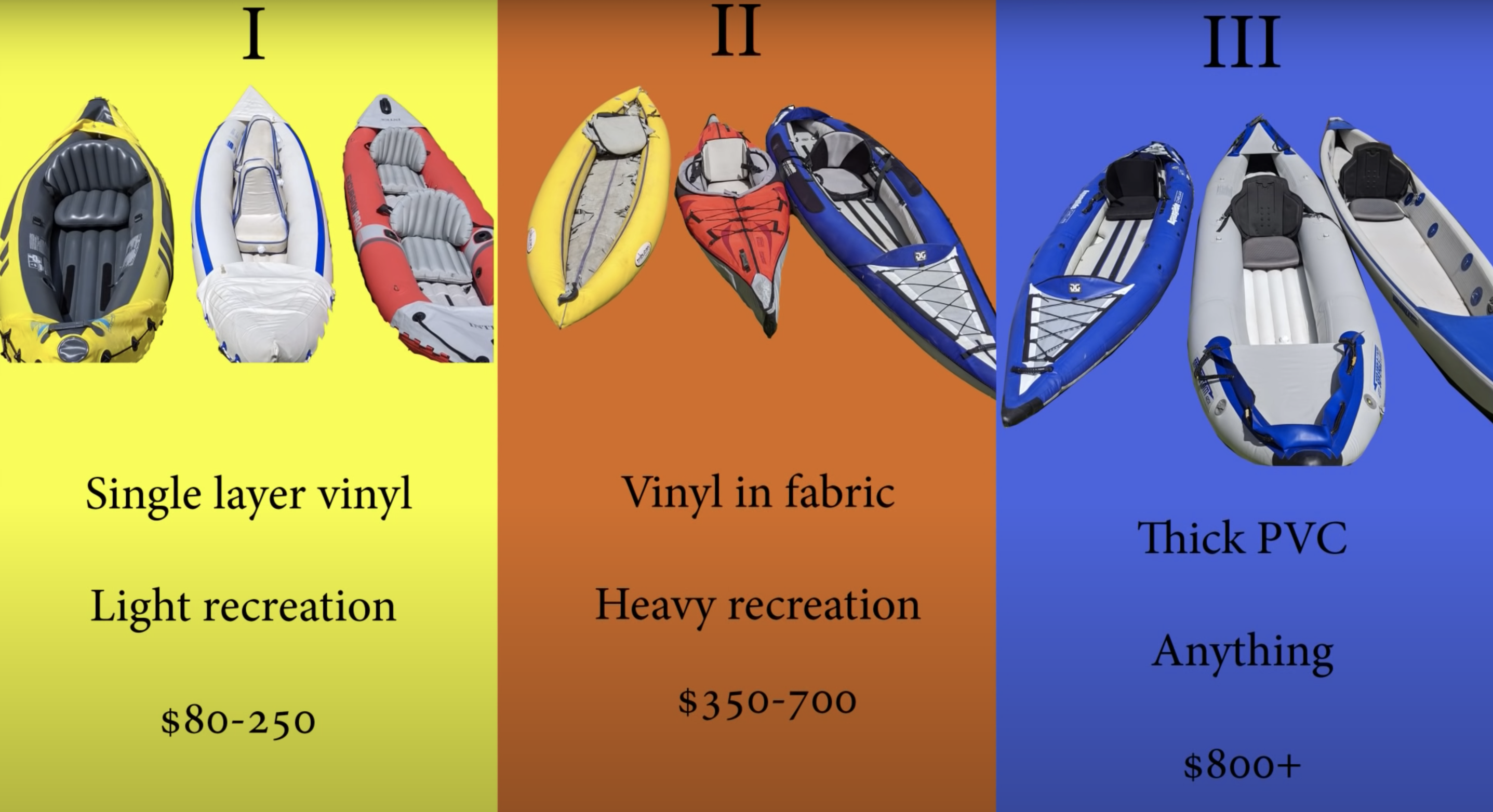 Inflatable Kayak Categories