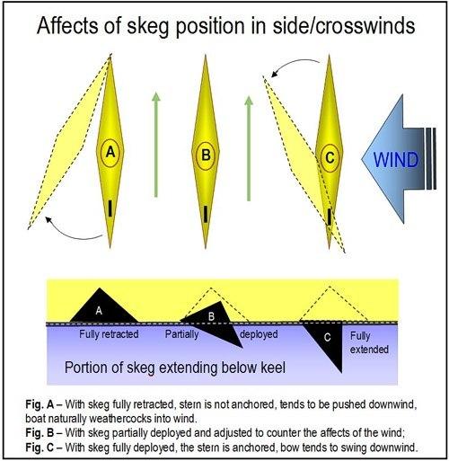Affects of skeg position in crosswinds