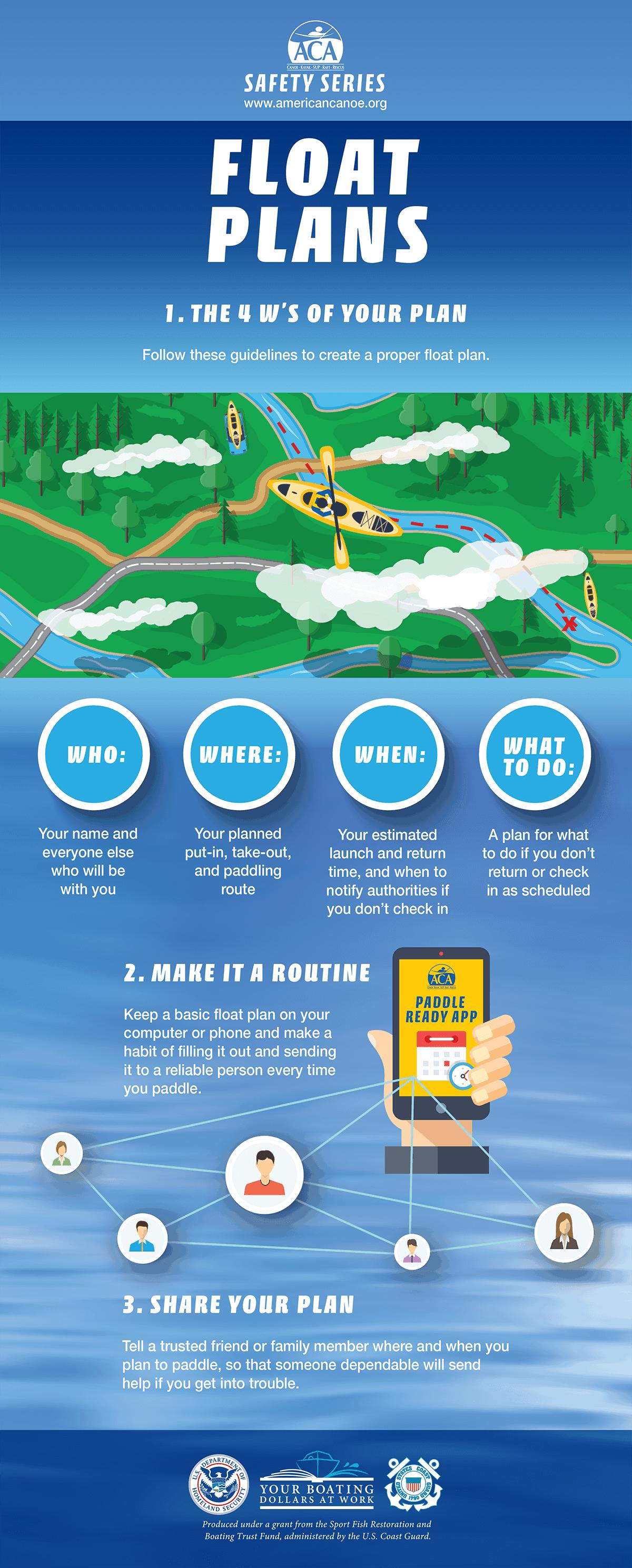 Paddling Float Plan Infographic
