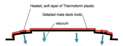 Thermoform Kayak Construction