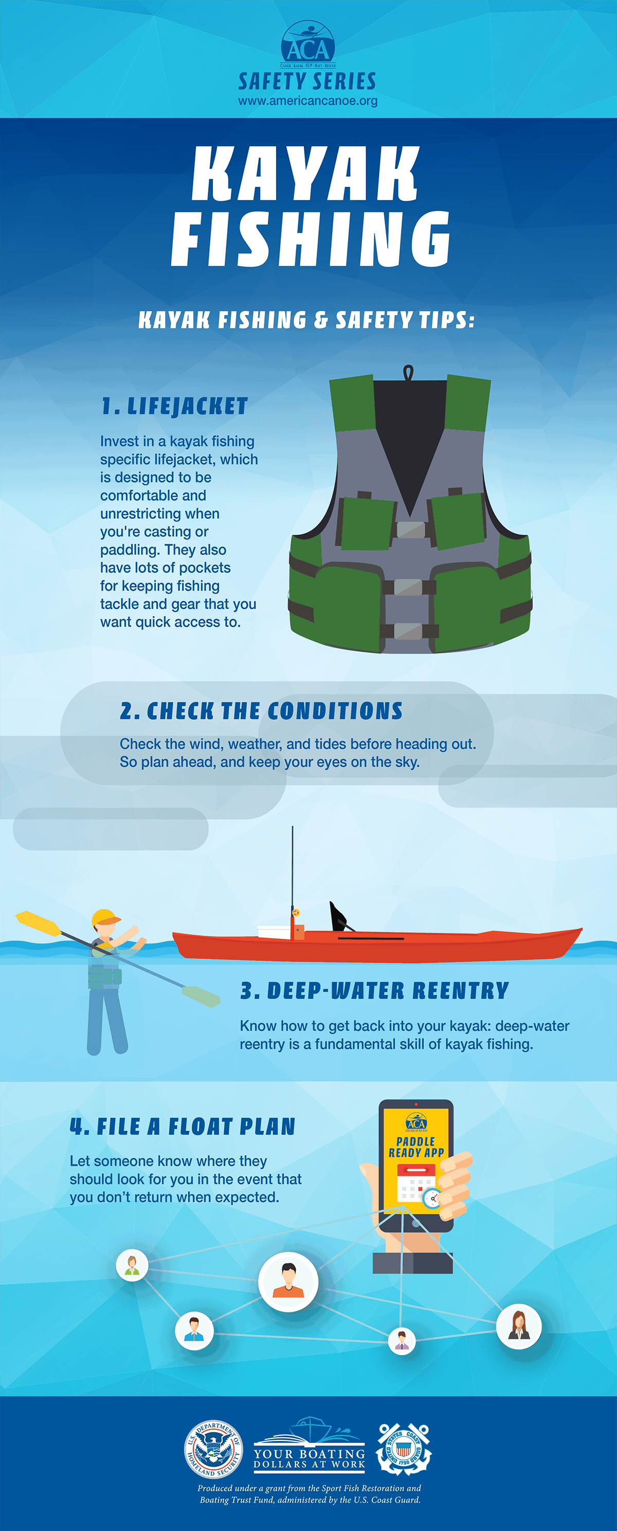 Kayak Fishing Infographic