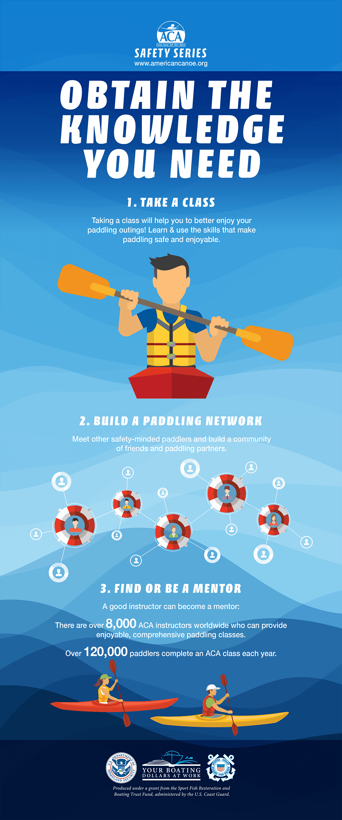 Paddling Obtain the Knowledge You Need Infographic