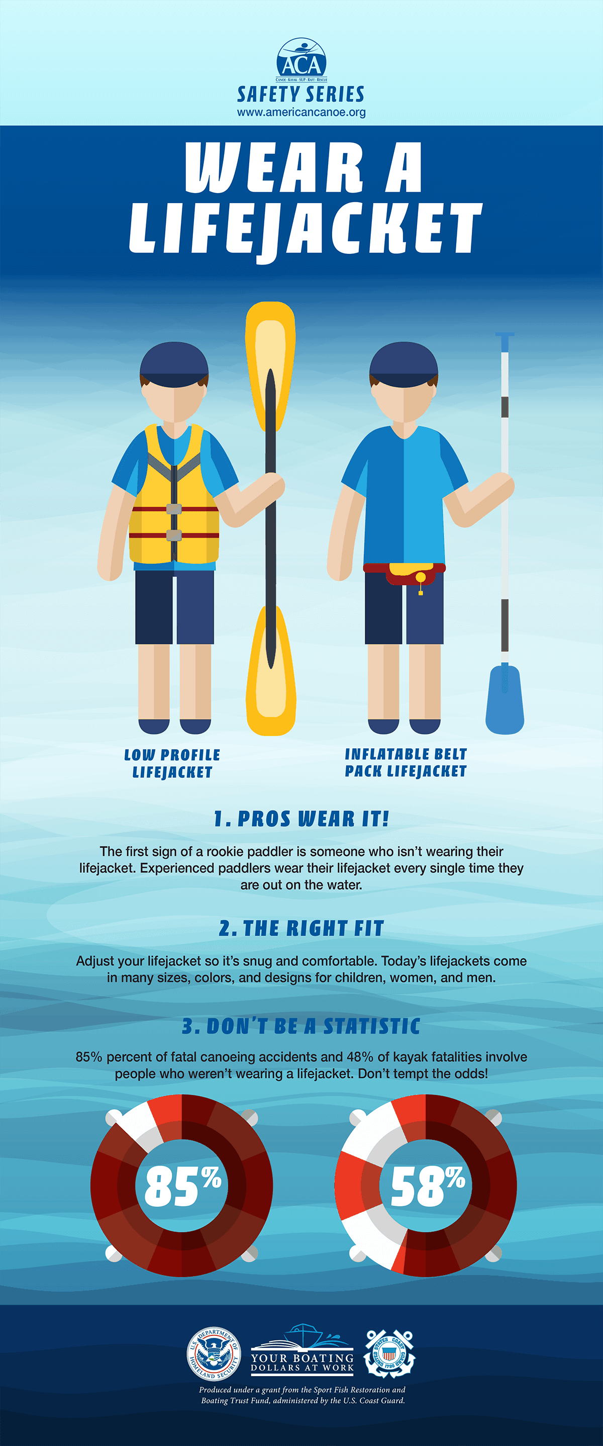 Paddling Wear A Lifejacket Infographic