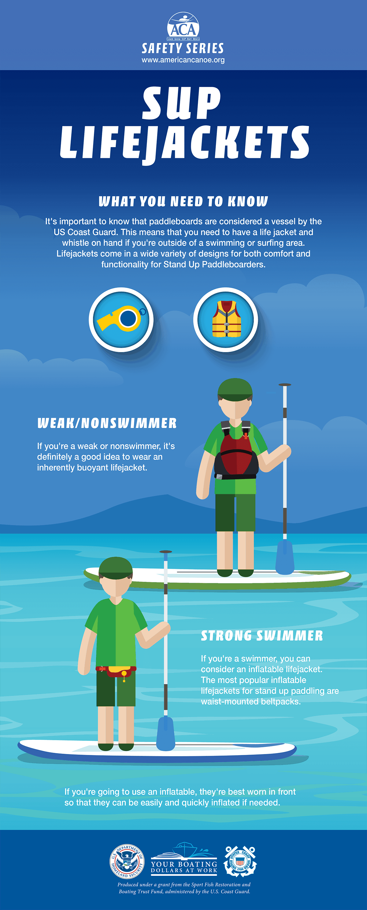 SUP Lifejackets Infographic