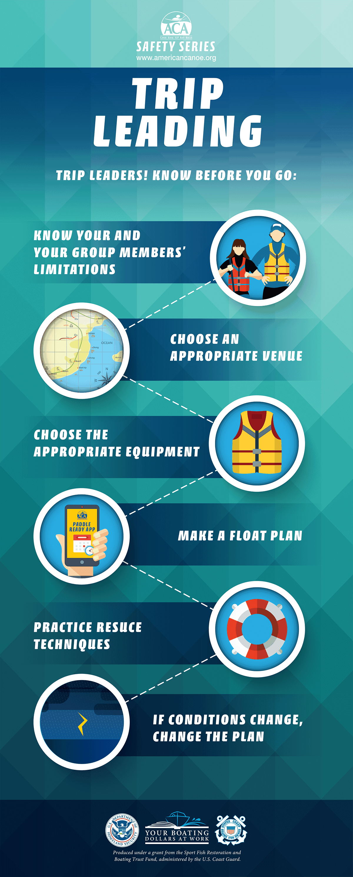 Paddling Trip Leading Infographic