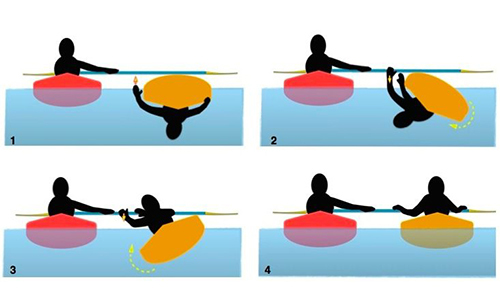 Kayak Pool Session - Assisted Roll-up